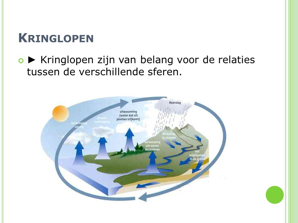 Kringlopen ► Kringlopen zijn van belang voor de relaties tussen de verschillende sferen.
