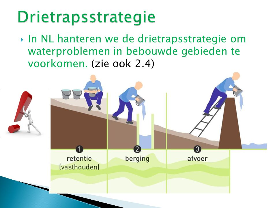 Drietrapsstrategie In NL hanteren we de drietrapsstrategie om waterproblemen in bebouwde gebieden te voorkomen.
