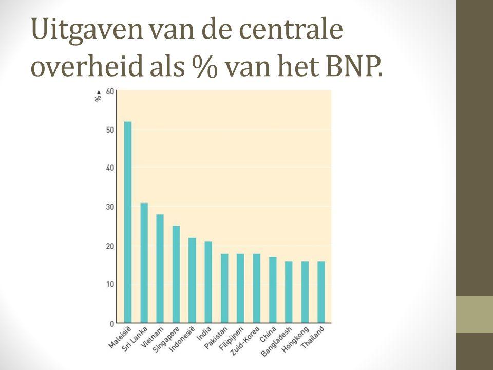 Uitgaven van de centrale overheid als % van het BNP.