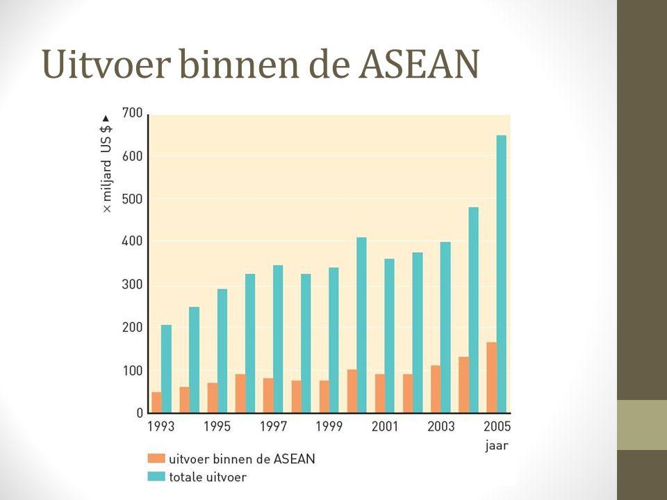 Uitvoer binnen de ASEAN