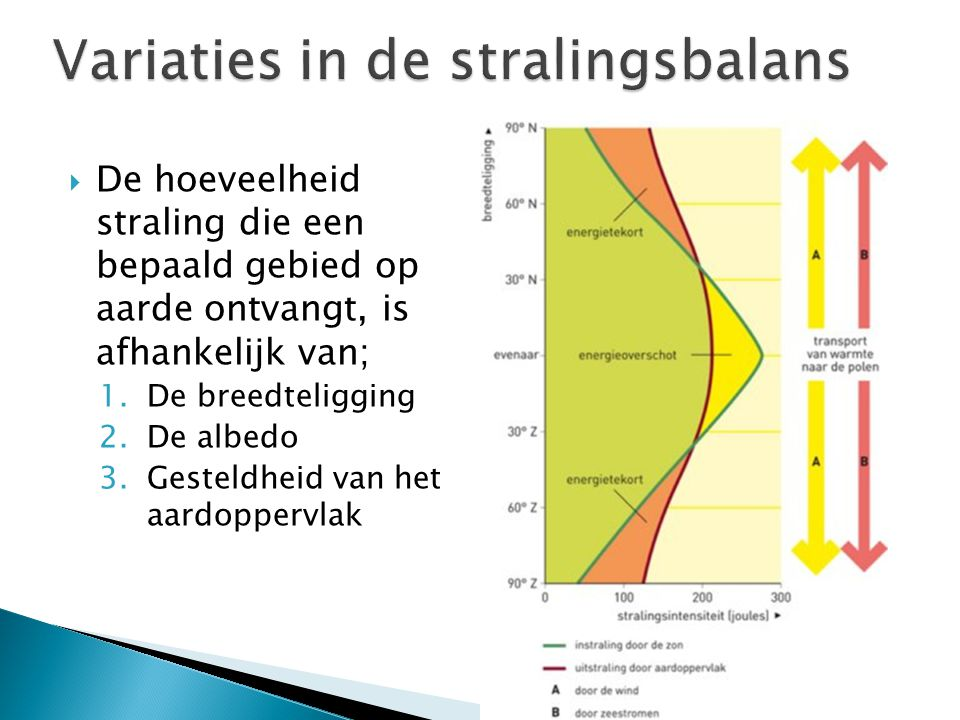Variaties in de stralingsbalans