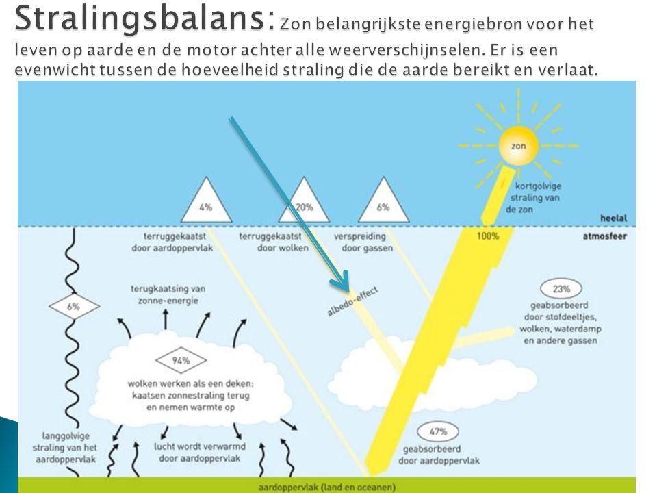 Stralingsbalans: Zon belangrijkste energiebron voor het leven op aarde en de motor achter alle weerverschijnselen.