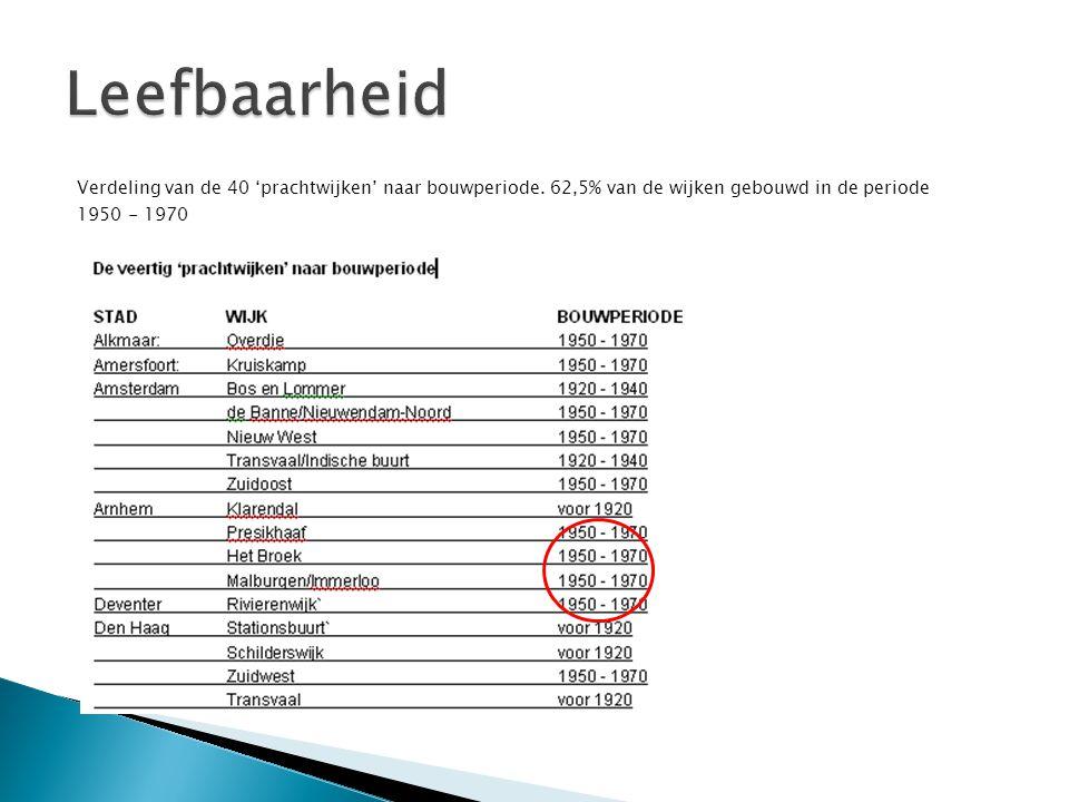 Leefbaarheid Verdeling van de 40 'prachtwijken' naar bouwperiode.