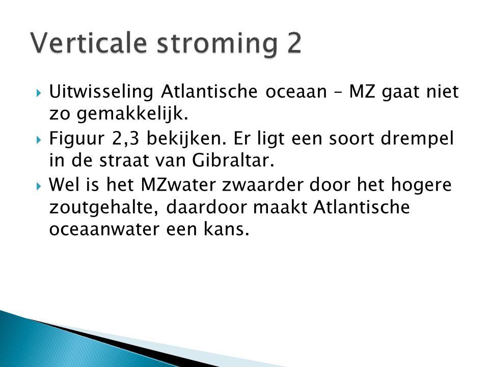 Verticale stroming 2 Uitwisseling Atlantische oceaan – MZ gaat niet zo gemakkelijk.