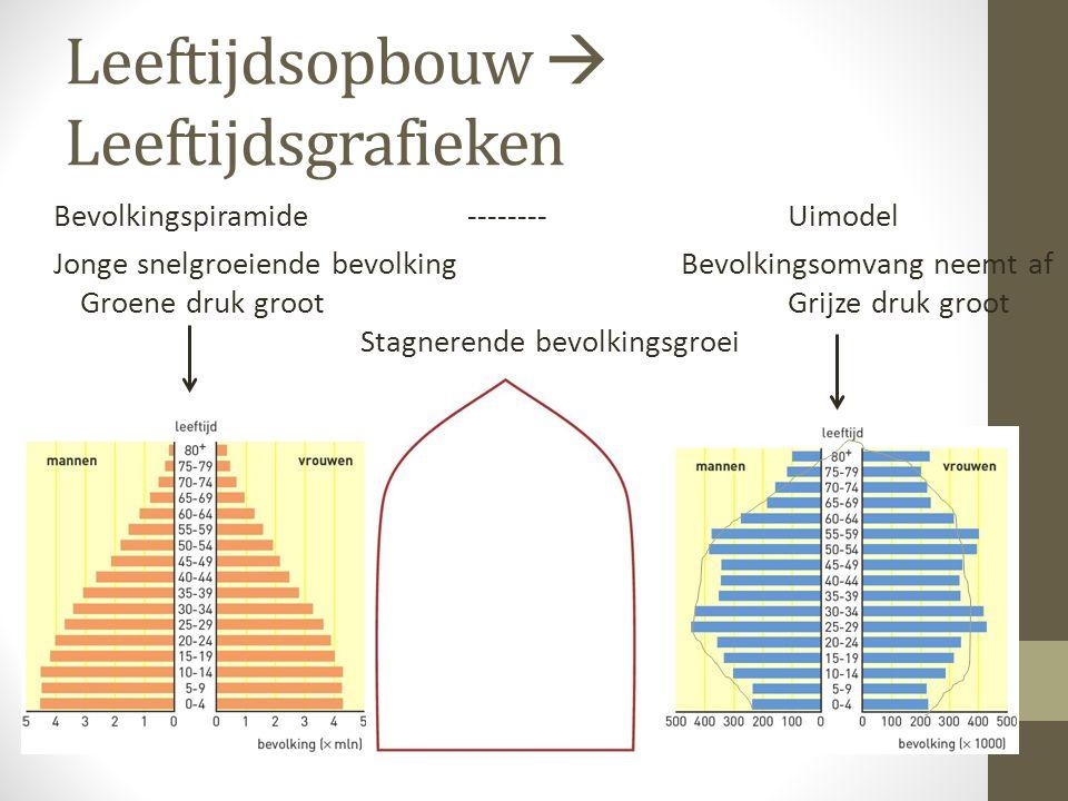 Leeftijdsopbouw  Leeftijdsgrafieken