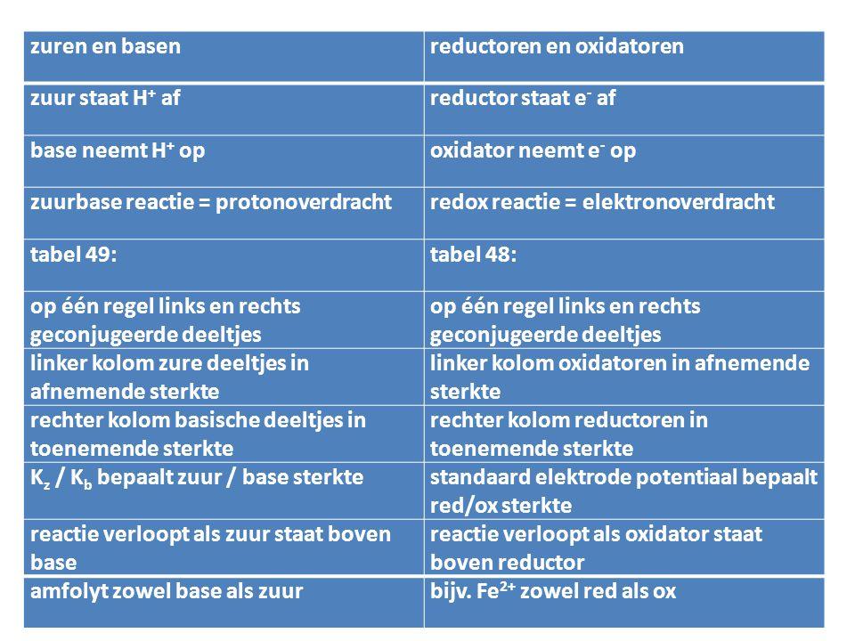 zuren en basen reductoren en oxidatoren. zuur staat H+ af. reductor staat e- af. base neemt H+ op.