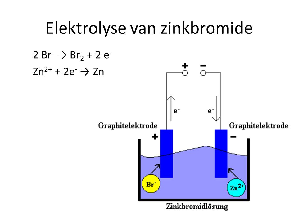 Elektrolyse van zinkbromide