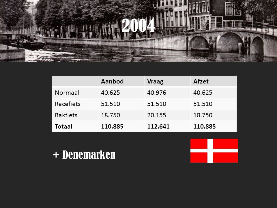 2004 + Denemarken Aanbod Vraag Afzet Normaal 40.625 40.976 Racefiets