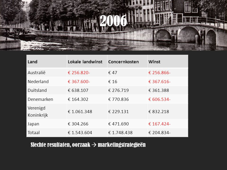 2006 Slechte resultaten, oorzaak  marketingstrategieën Land