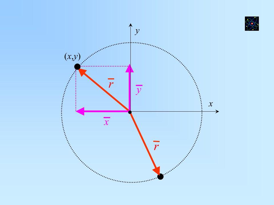 x y (x,y) y r x r