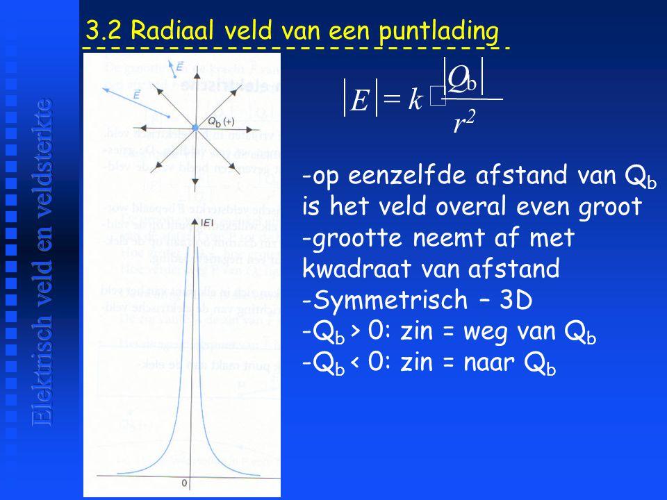 Q = × E k r2 Elektrisch veld en veldsterkte