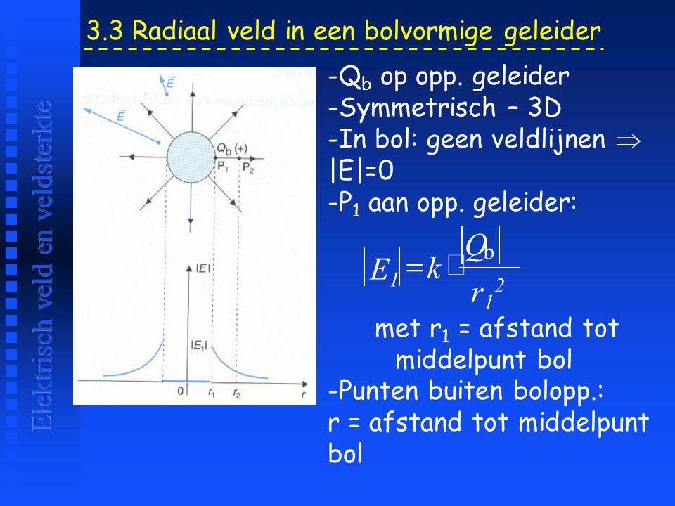 Q = × E1 k r12 Elektrisch veld en veldsterkte