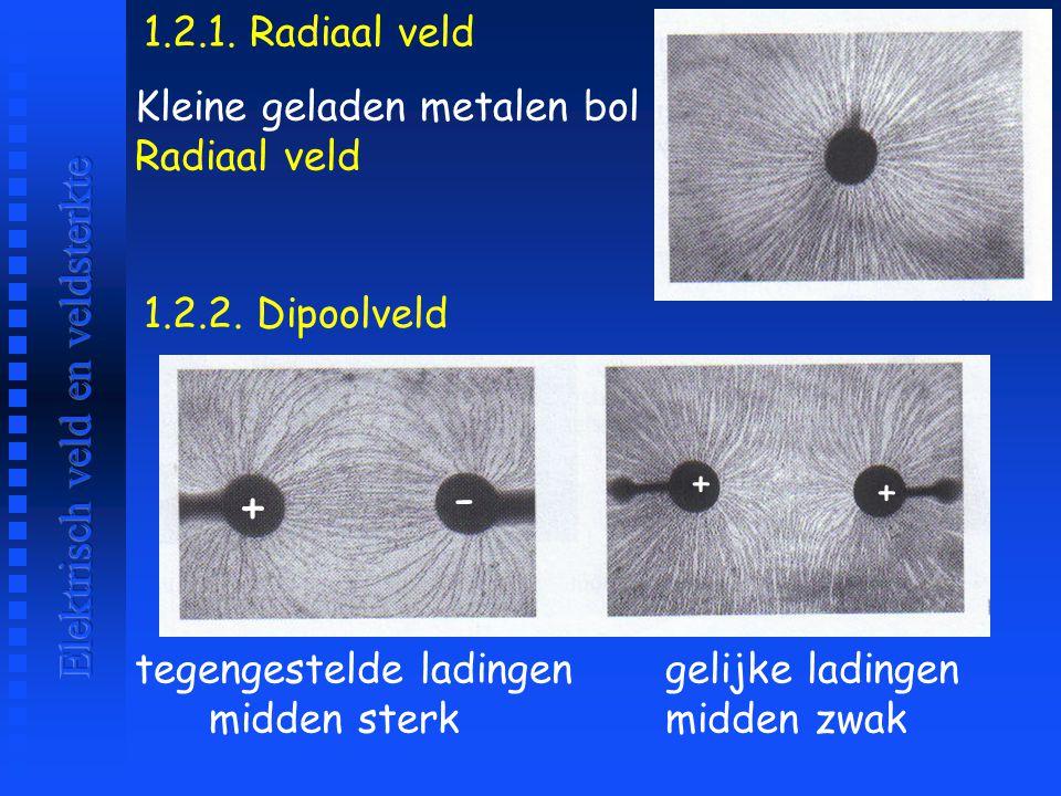 - + Elektrisch veld en veldsterkte 1.2.1. Radiaal veld