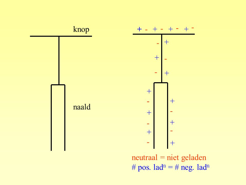 + - knop naald neutraal = niet geladen # pos. ladn = # neg. ladn