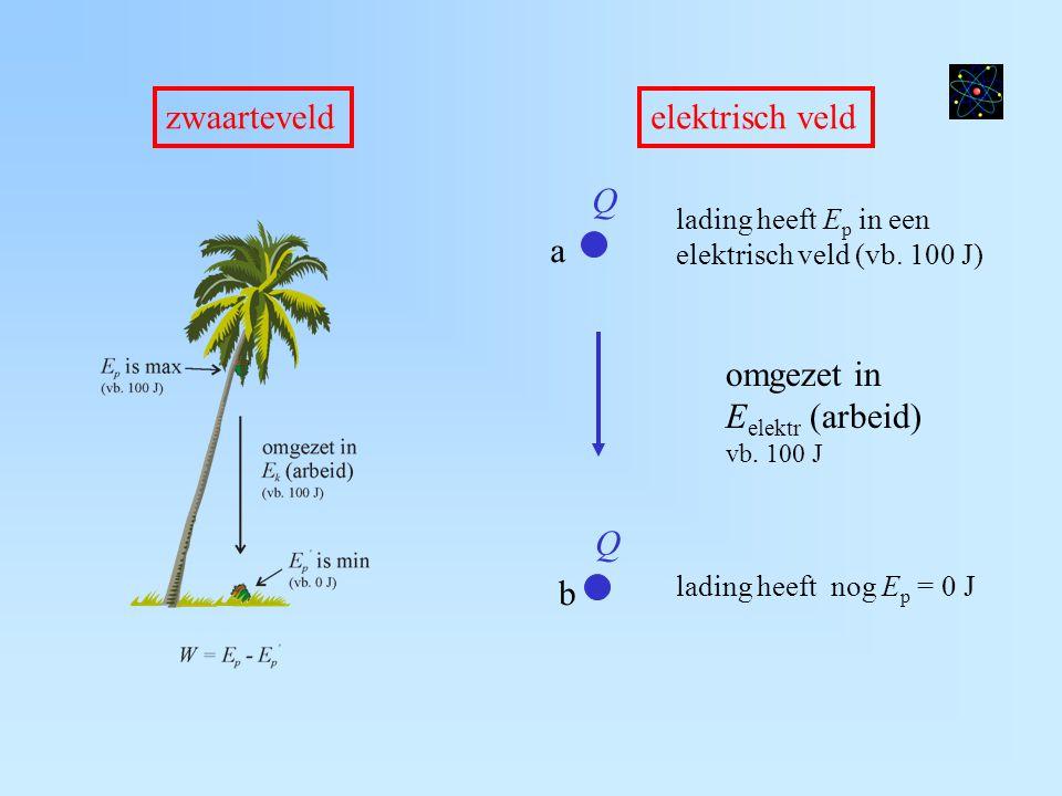 zwaarteveld elektrisch veld Q a omgezet in Eelektr (arbeid) Q b