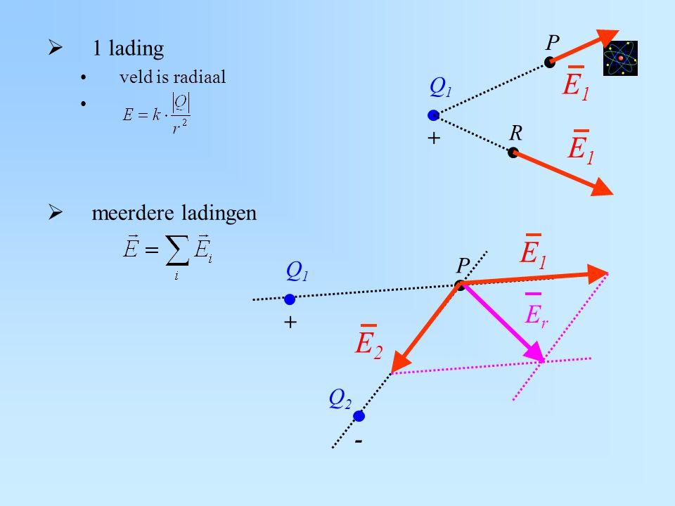 E1 E1 E1 E2 Er P 1 lading Q1 R + meerdere ladingen P Q1 + Q2 -