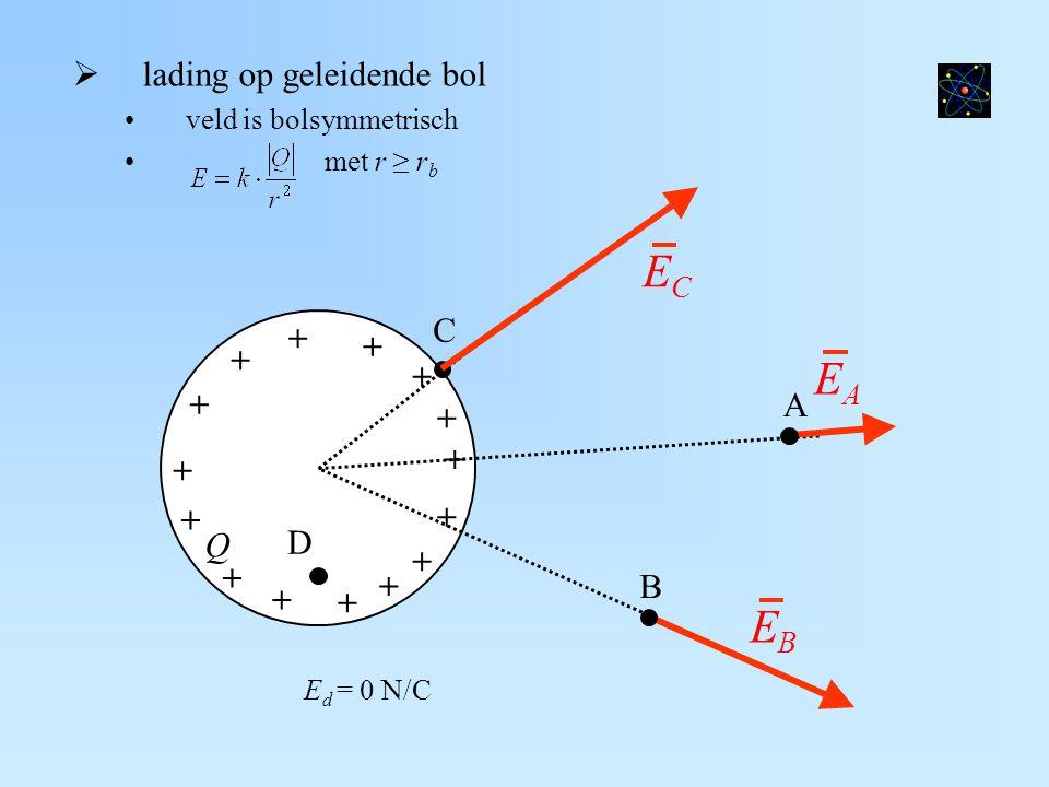 EC EA EB lading op geleidende bol C + A Q D B veld is bolsymmetrisch