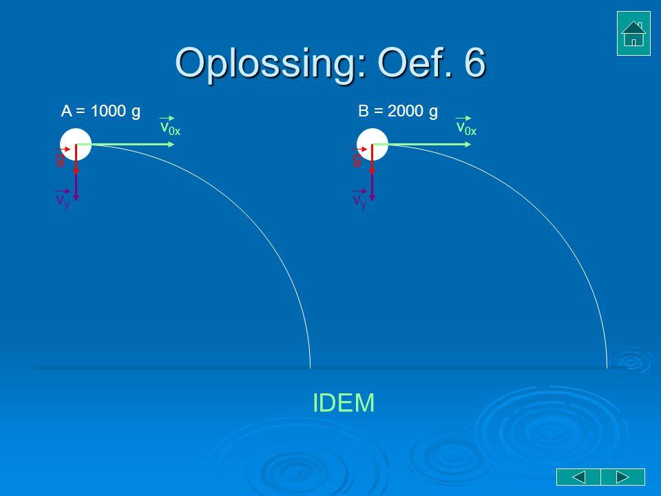 Oplossing: Oef. 6 A = 1000 g v0x vy g B = 2000 g IDEM