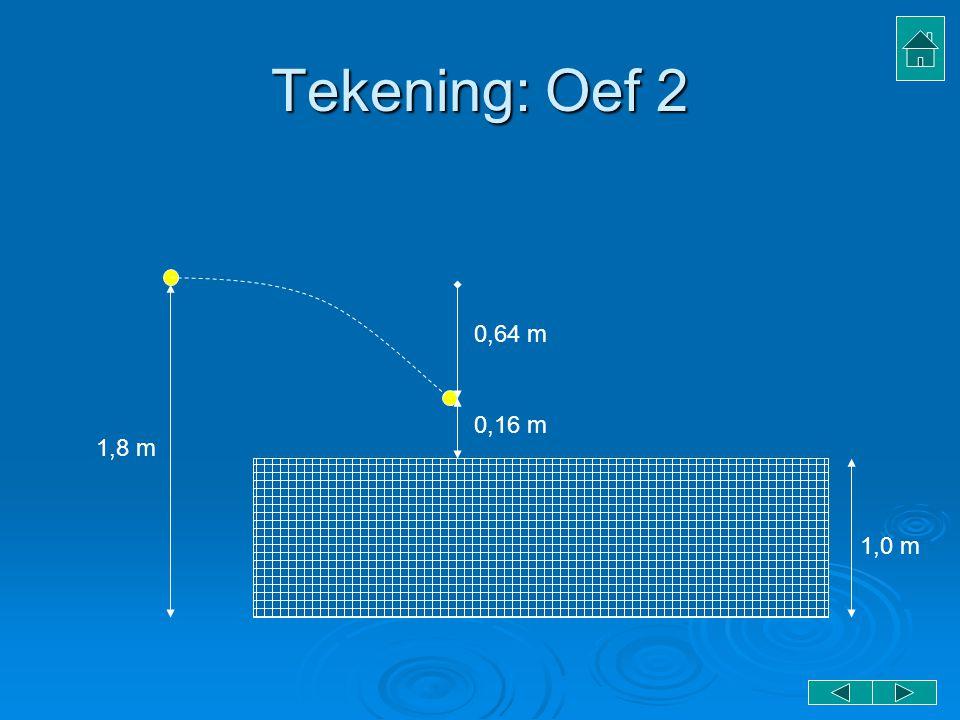 Tekening: Oef 2 0,64 m 0,16 m 1,8 m 1,0 m