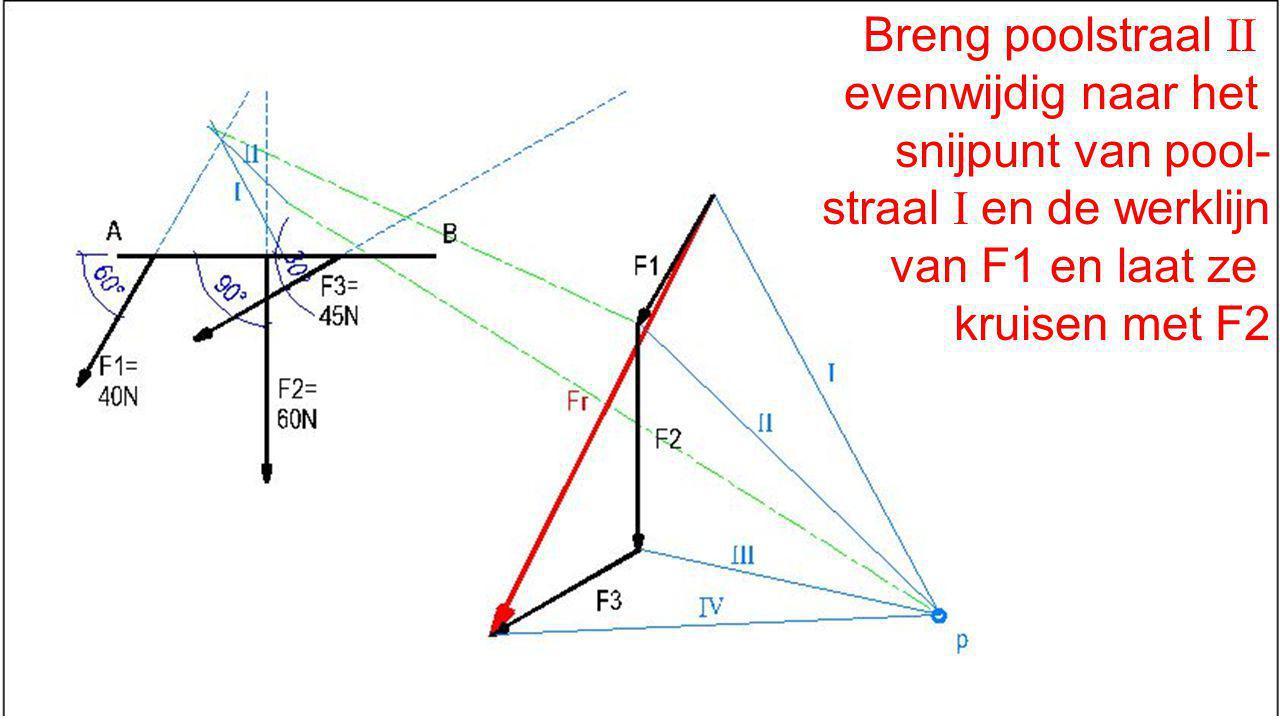 Breng poolstraal II evenwijdig naar het. snijpunt van pool- straal I en de werklijn. van F1 en laat ze.