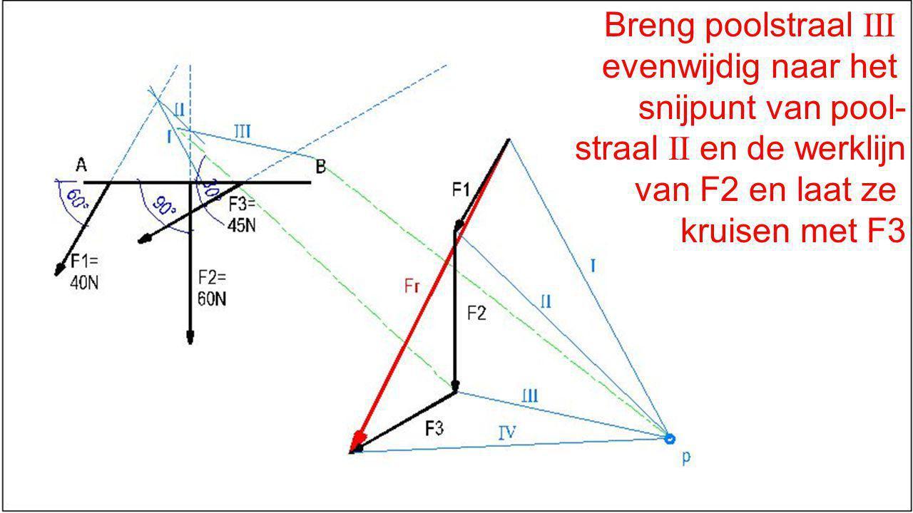 Breng poolstraal III evenwijdig naar het. snijpunt van pool- straal II en de werklijn. van F2 en laat ze.