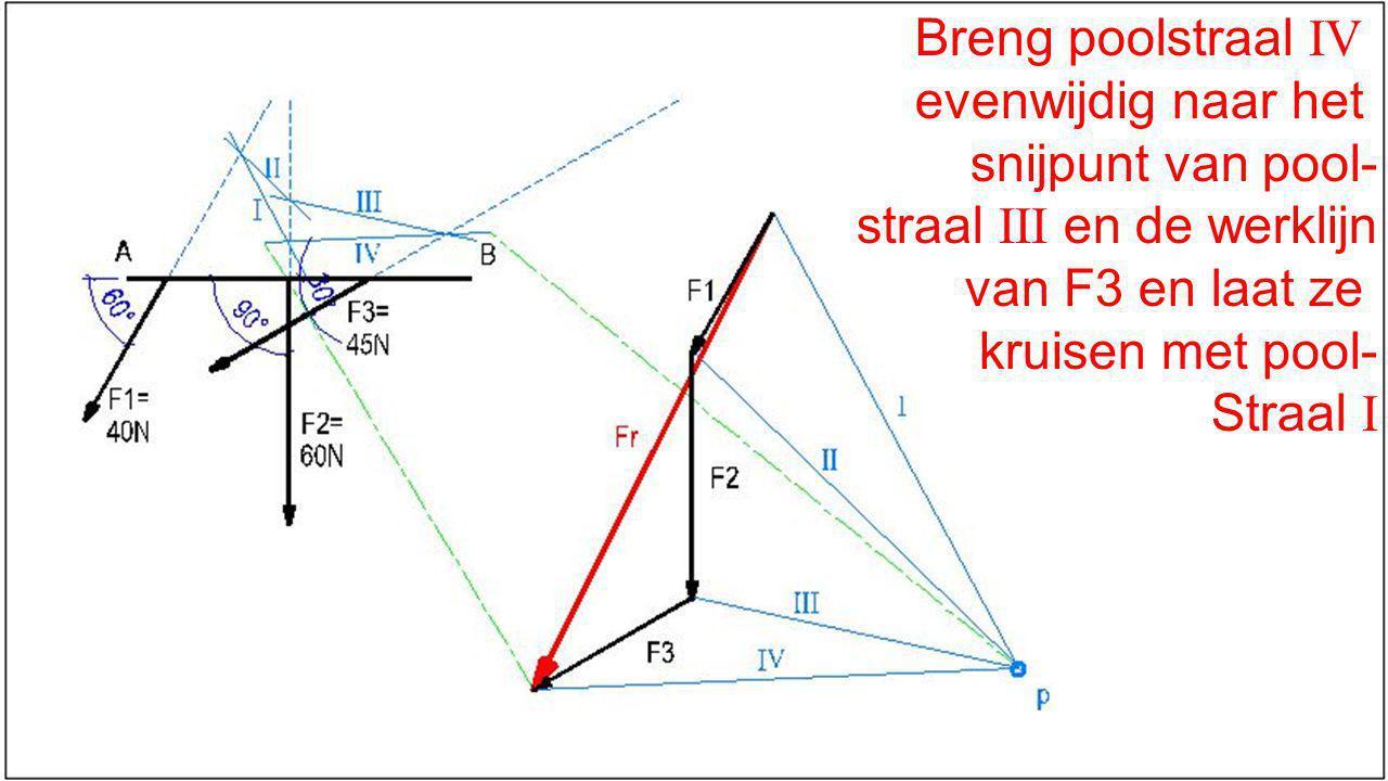Breng poolstraal IV evenwijdig naar het. snijpunt van pool- straal III en de werklijn. van F3 en laat ze.