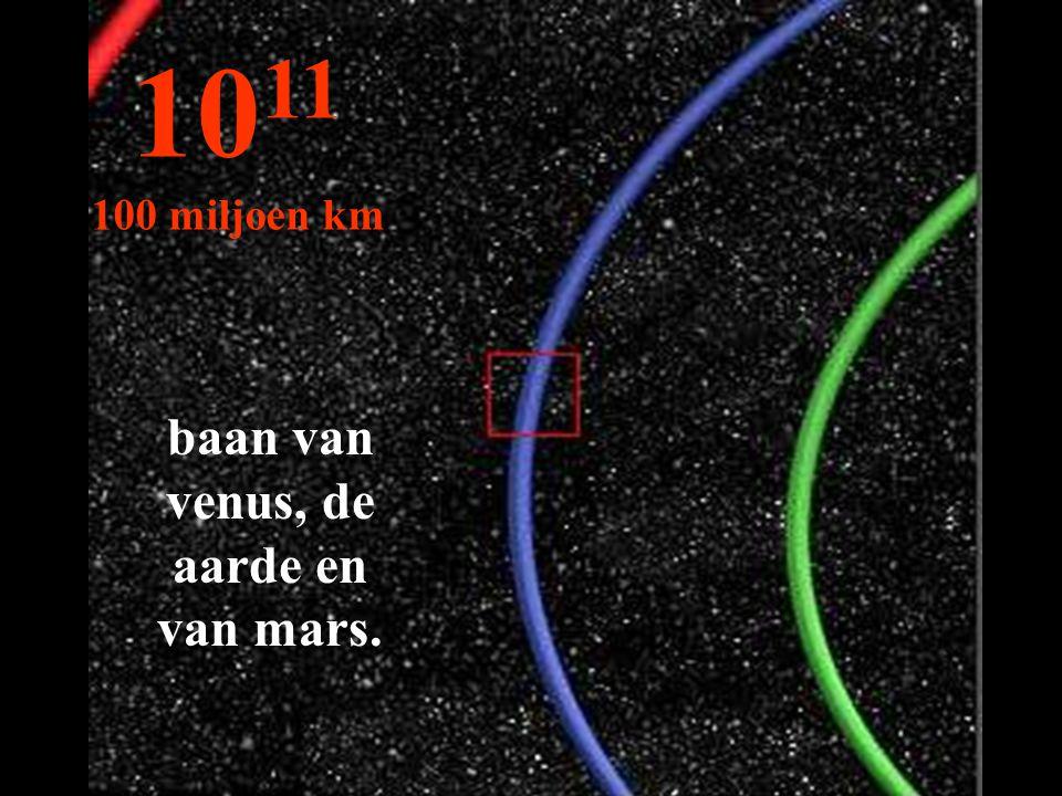 baan van venus, de aarde en van mars.