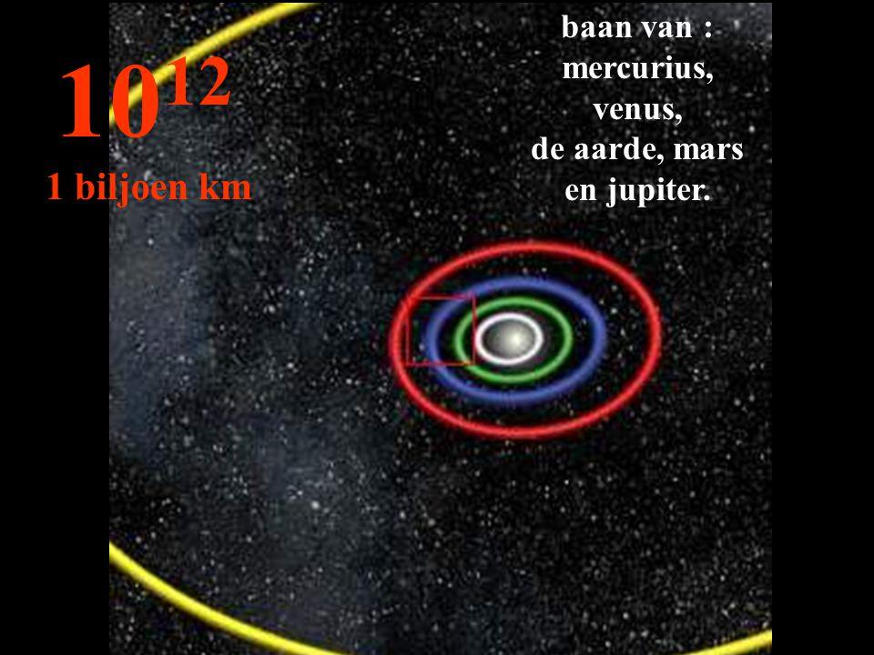 baan van : mercurius, venus, de aarde, mars en jupiter.