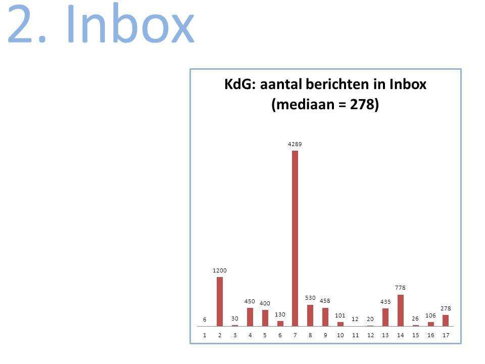 2. Inbox