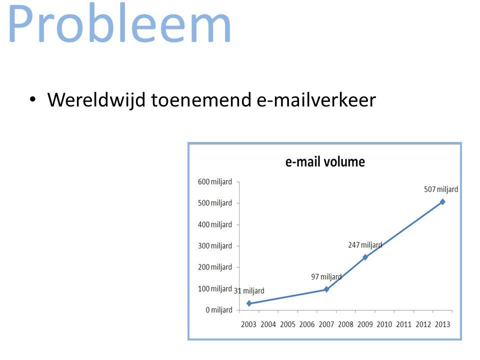 Probleem Wereldwijd toenemend e-mailverkeer