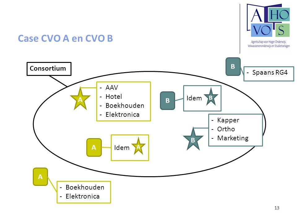 Case CVO A en CVO B A B Consortium Spaans RG4 AAV Hotel Boekhouden