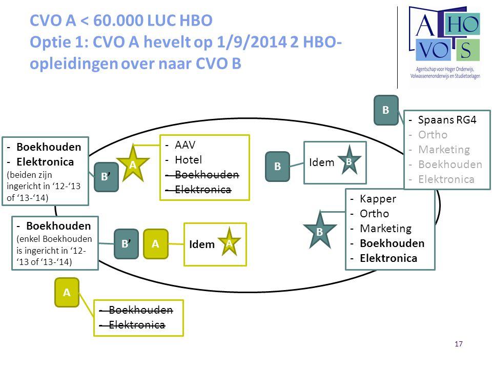 CVO A < 60.000 LUC HBO Optie 1: CVO A hevelt op 1/9/2014 2 HBO-opleidingen over naar CVO B