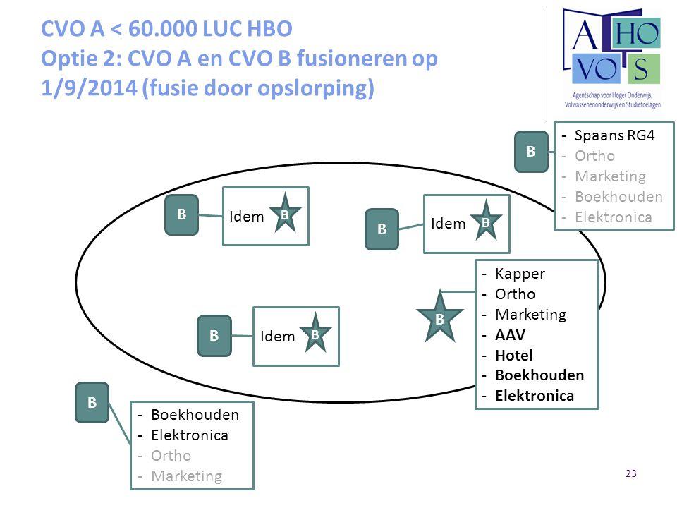 CVO A < 60.000 LUC HBO Optie 2: CVO A en CVO B fusioneren op 1/9/2014 (fusie door opslorping)