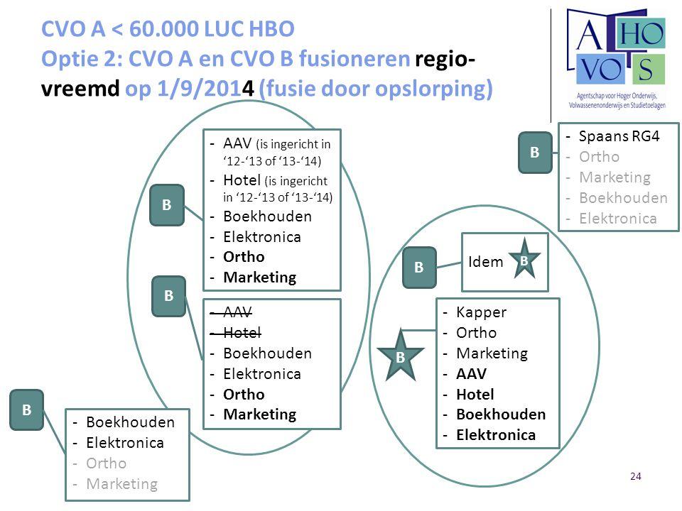 CVO A < 60.000 LUC HBO Optie 2: CVO A en CVO B fusioneren regio-vreemd op 1/9/2014 (fusie door opslorping)