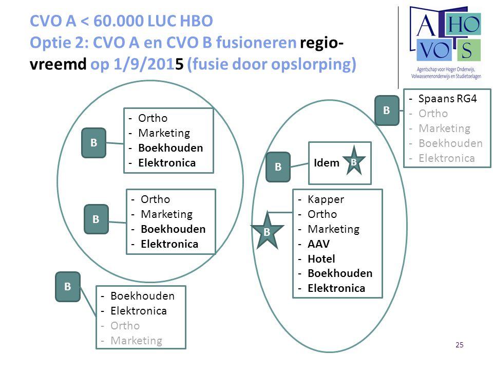 CVO A < 60.000 LUC HBO Optie 2: CVO A en CVO B fusioneren regio-vreemd op 1/9/2015 (fusie door opslorping)