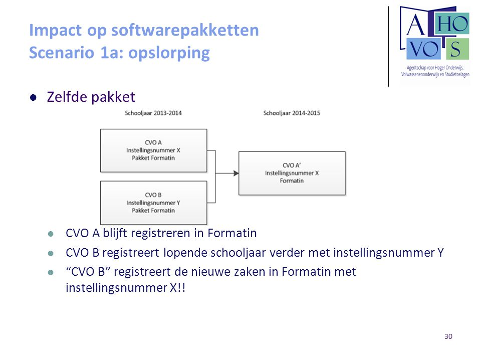 Impact op softwarepakketten Scenario 1a: opslorping
