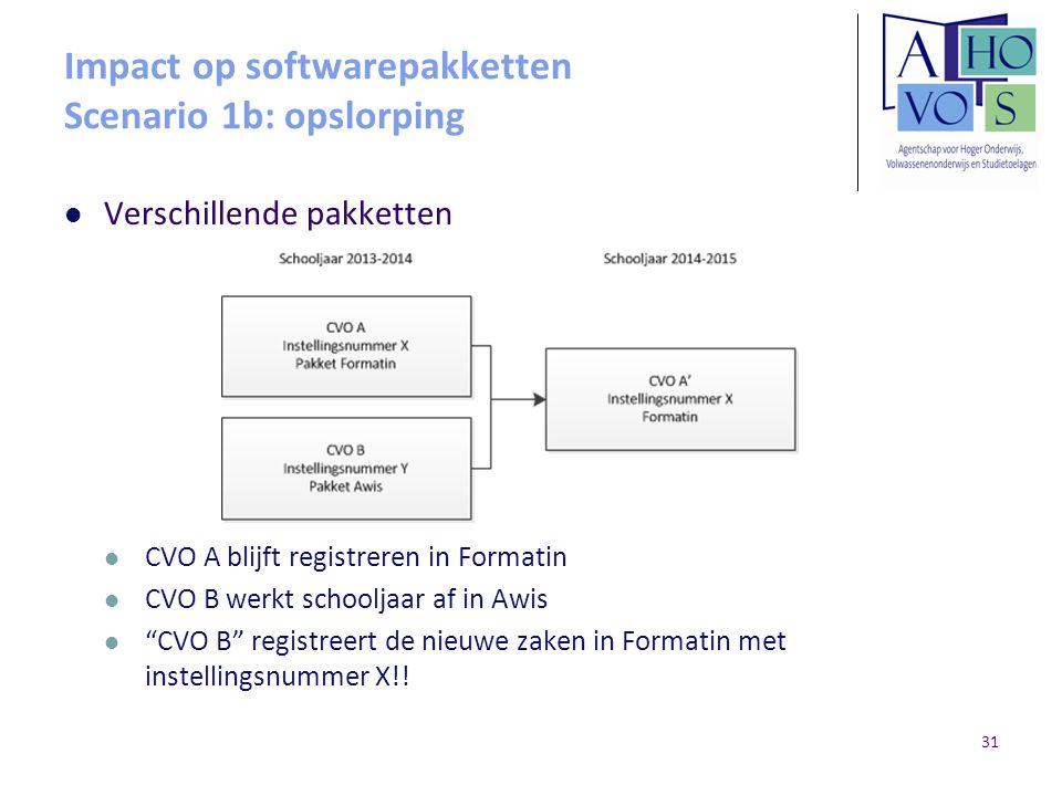 Impact op softwarepakketten Scenario 1b: opslorping
