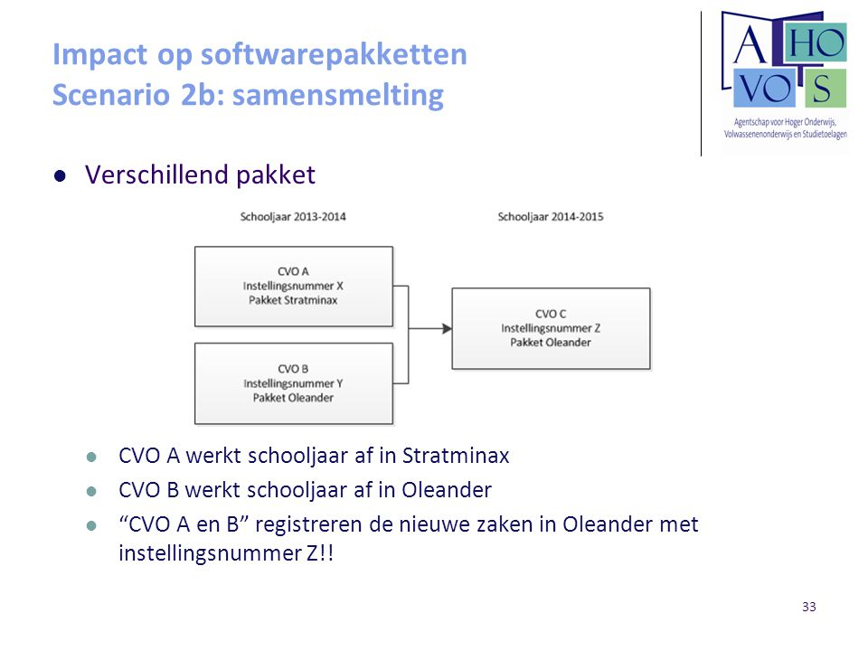 Impact op softwarepakketten Scenario 2b: samensmelting