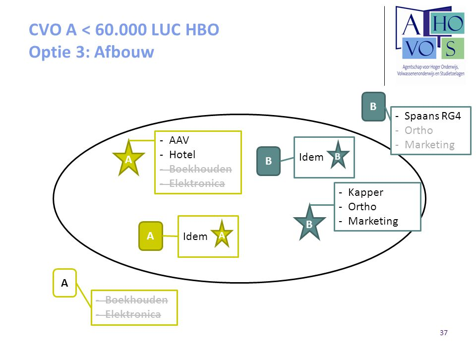CVO A < 60.000 LUC HBO Optie 3: Afbouw
