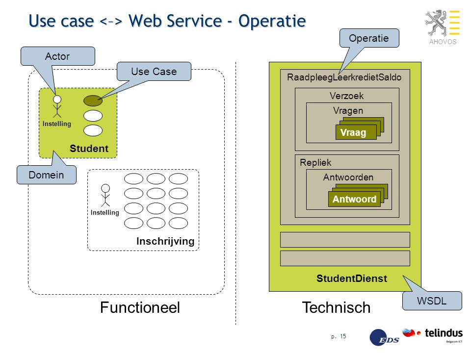 Use case <–> Web Service - Operatie