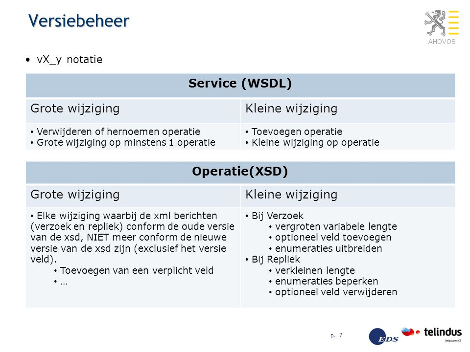 Versiebeheer Service (WSDL) Grote wijziging Kleine wijziging