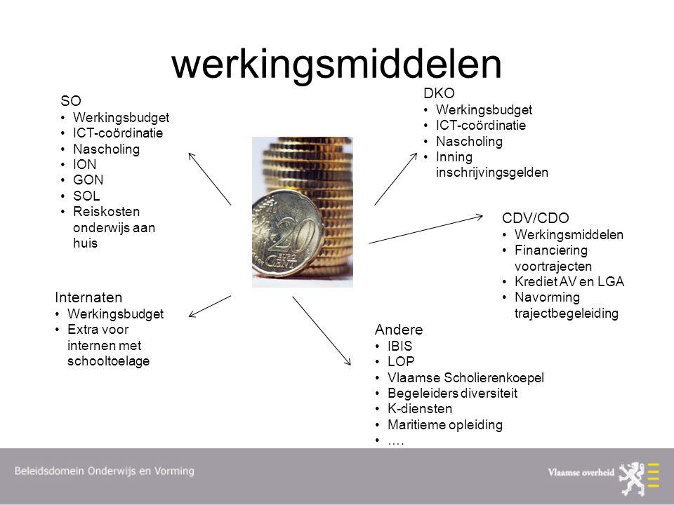 werkingsmiddelen DKO SO CDV/CDO Internaten Andere Werkingsbudget