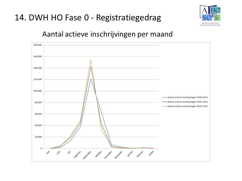 14. DWH HO Fase 0 - Registratiegedrag