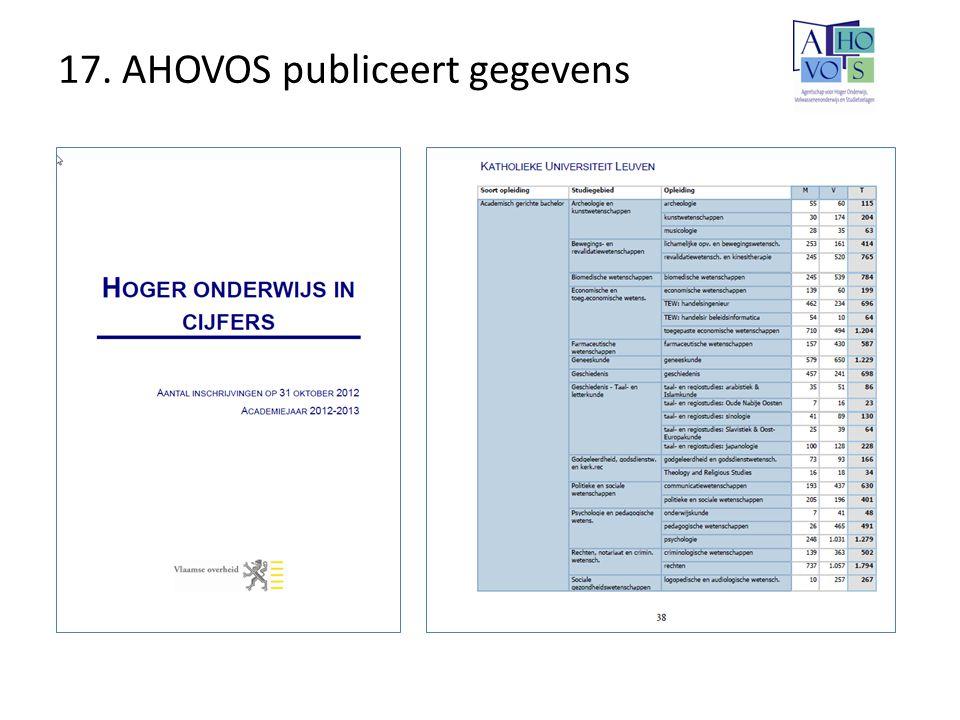 17. AHOVOS publiceert gegevens