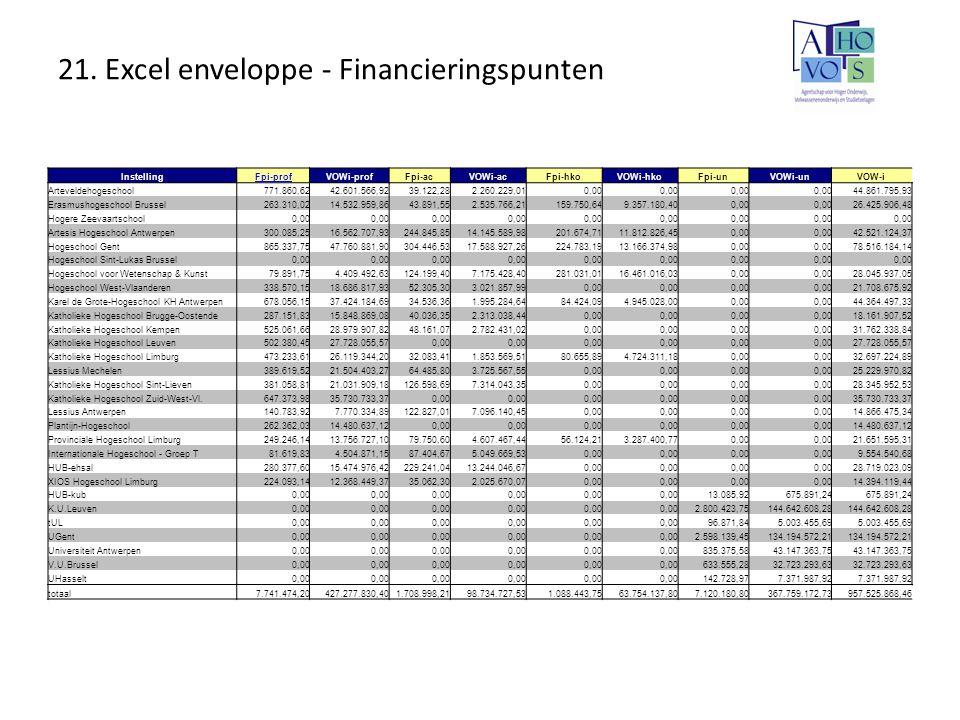 21. Excel enveloppe - Financieringspunten