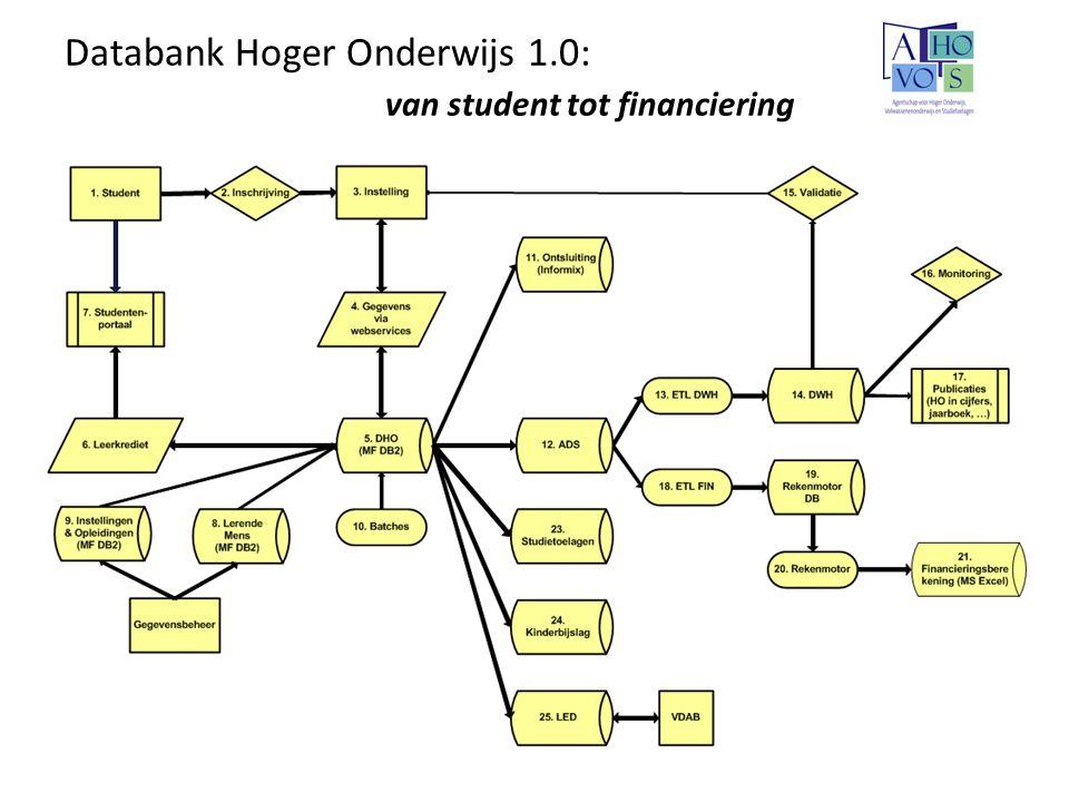 Databank Hoger Onderwijs 1.0: van student tot financiering