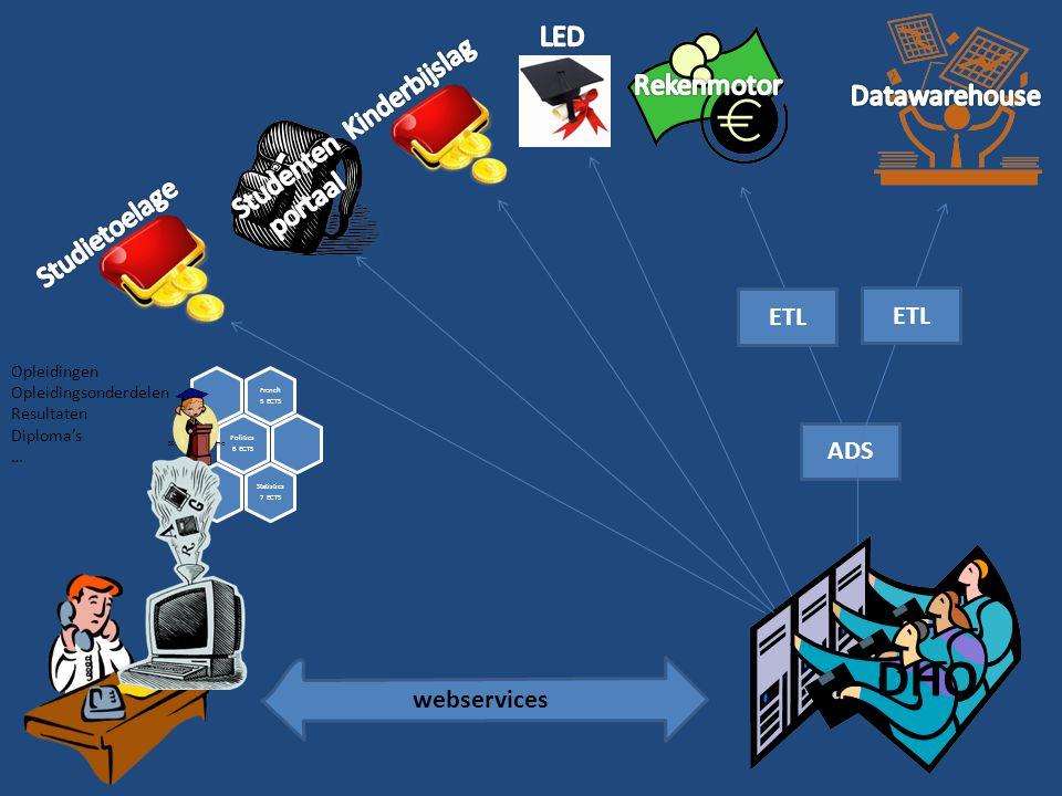 DHO LED Kinderbijslag Rekenmotor Datawarehouse Studenten portaal