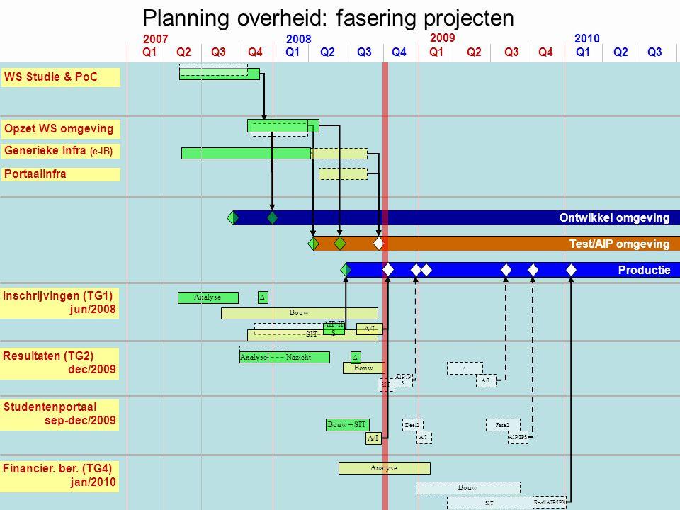 Planning overheid: fasering projecten