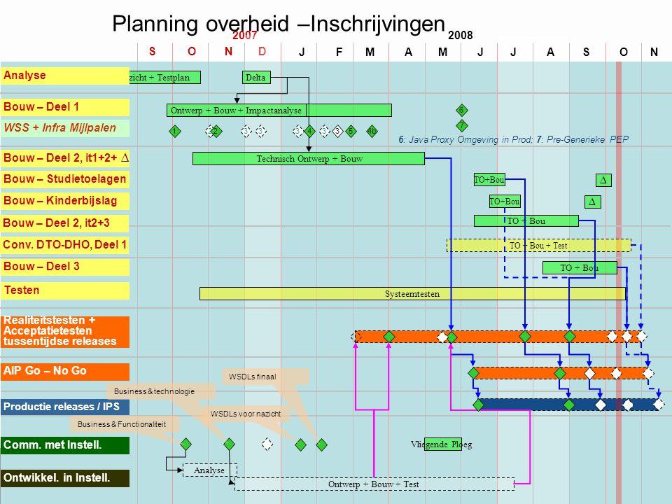 Planning overheid –Inschrijvingen