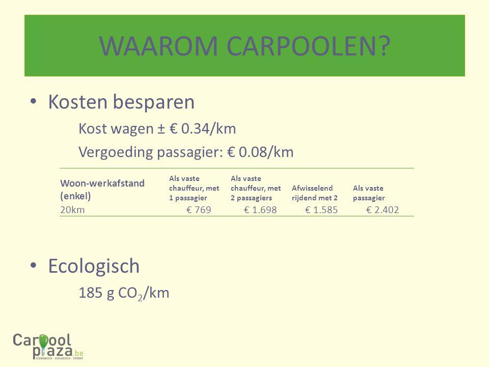 WAAROM CARPOOLEN Kosten besparen Ecologisch Kost wagen ± € 0.34/km